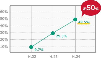 スマートフォンの世帯保有率グラフ